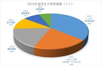 2015境港巻網漁獲量.jpg