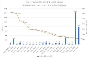 クロマグロ水揚価格2015・漁港別.jpg
