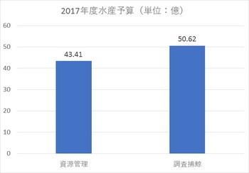 2017水産関係予算②.jpg