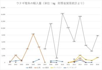 ウナギ稚魚の輸入量.jpg