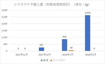 シラスウナギ2017年漁期輸入量.jpg