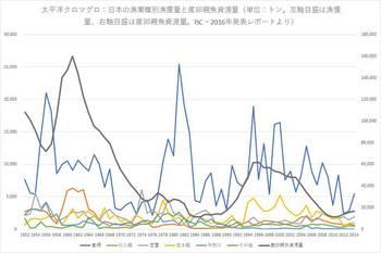 太平洋クロマグロ漁法別漁獲量.jpg