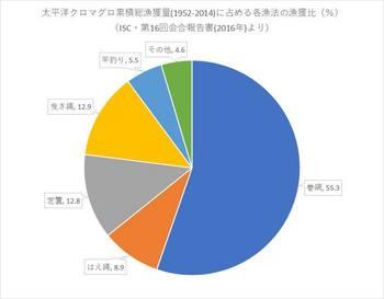 太平洋クロマグロ漁法別累積総漁獲量.jpg